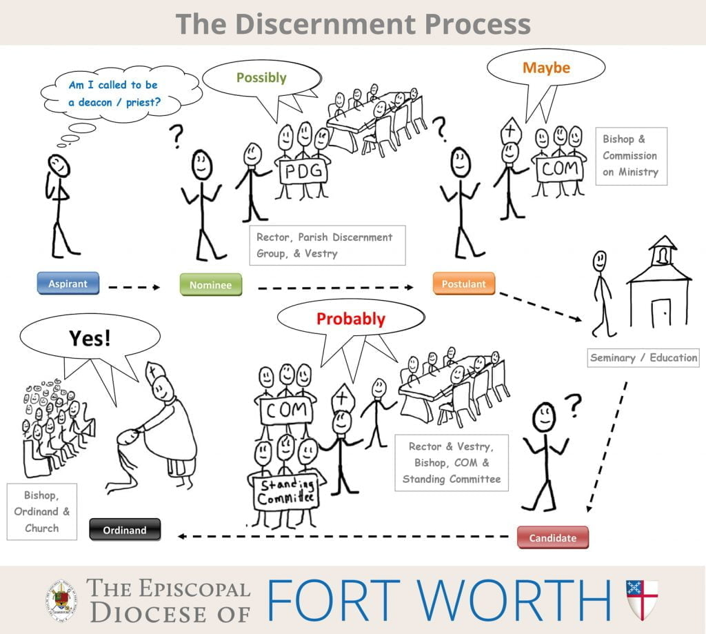 discernment-ordination-process-illustrated-01102014